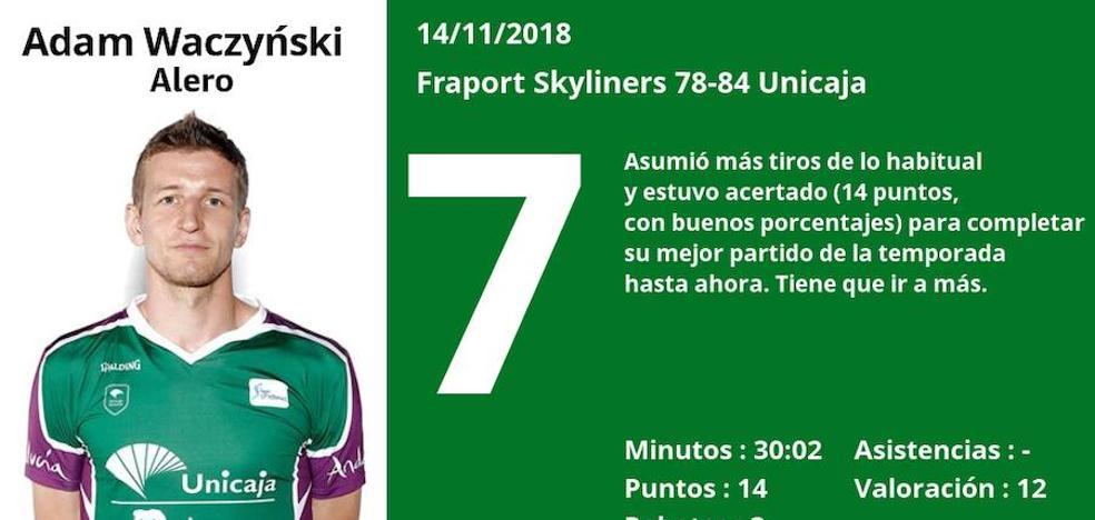 Notas a los jugadores del Unicaja tras ganar al Skyliners