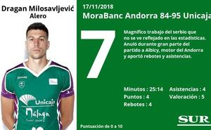 Notas a los jugadores del Unicaja en Andorra