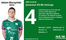 Notas a los jugadores del Unicaja tras perder en Badalona