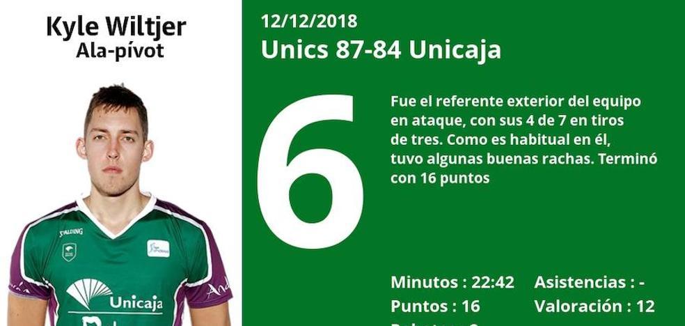 Puntuaciones de los jugadores del Unicaja tras perder ante el Unics
