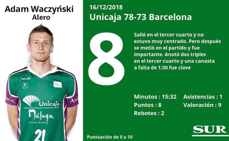 Puntuaciones de los jugadores del Unicaja tras su victoria ante el Barcelona
