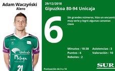 Notas a los jugadores del Unicaja tras ganar al Gipuzkoa