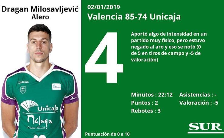 Puntuaciones de los jugadores del Unicaja ante el Valencia