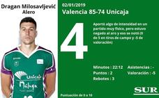 Puntuaciones de los jugadores del Unicaja tras su derrota en la primera jornada del Top-16