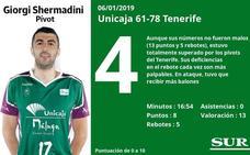 Estas son las puntuaciones uno a uno de los jugadores del Unicaja en el partido ante el Tenerife