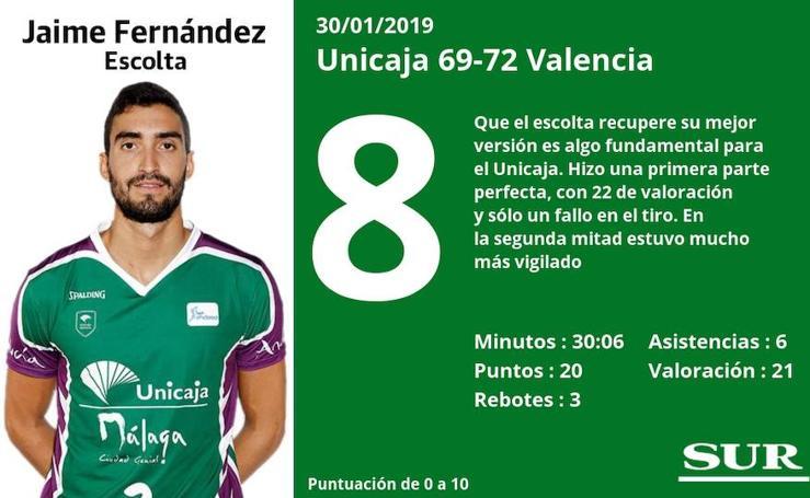 Puntuaciones de los jugadores del Unicaja tras perder ante el Valencia