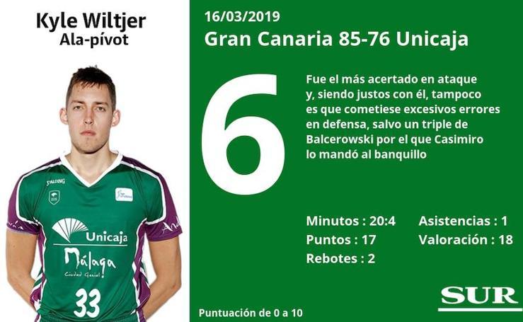 Puntuaciones de los jugadores del Unicaja tras perder ante el Gran Canaria
