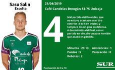 Notas a los jugadores del Unicaja en Lugo