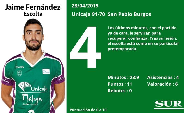 Notas a los jugadores del Unicaja tras ganar al San Pablo Burgos