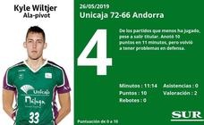 Estas son las puntuaciones uno a uno de los jugadores del Unicaja en el partido ante el Andorra