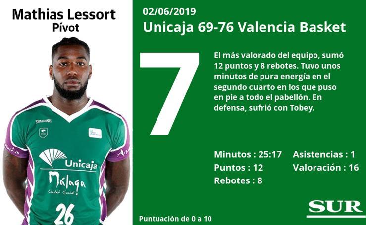Las notas: El uno por uno de los jugadores cajista ante el Valencia