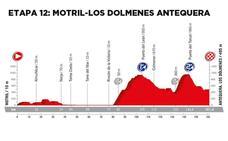 Los mejores sitios para ver las etapas por Málaga de la Vuelta Ciclista a España