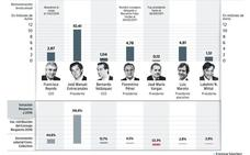 La doble escala salarial del Ibex