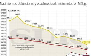 Málaga registra aún más nacimientos que muertes, frente a la tendencia nacional