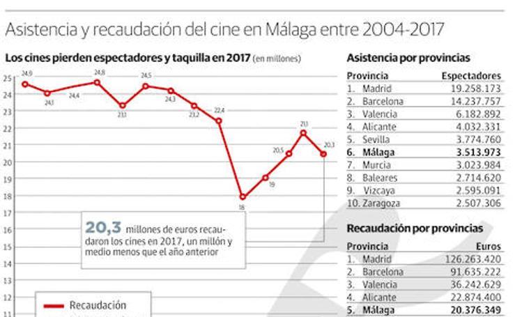 Asistencia a cines y recaudación en Málaga entre 2004 y 2017