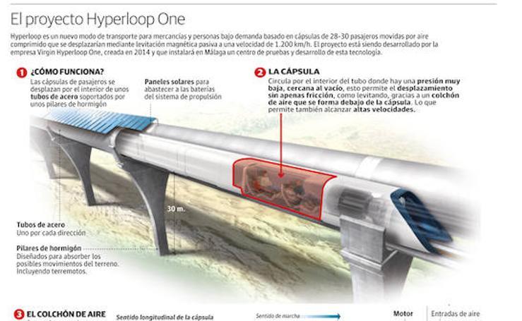 Así es el proyecto Hyperloop One