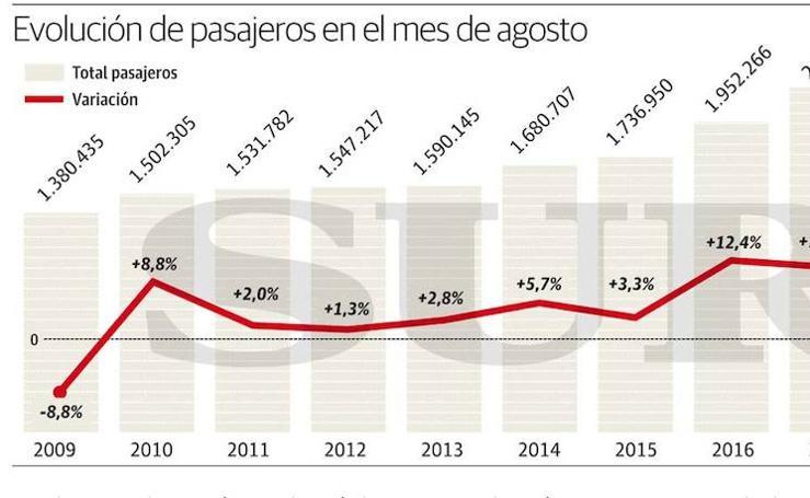 Evolución de pasajeros en el mes de agosto en Málaga