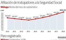 Málaga sufre la segunda mayor subida del paro de todo el país por el fin de la temporada alta
