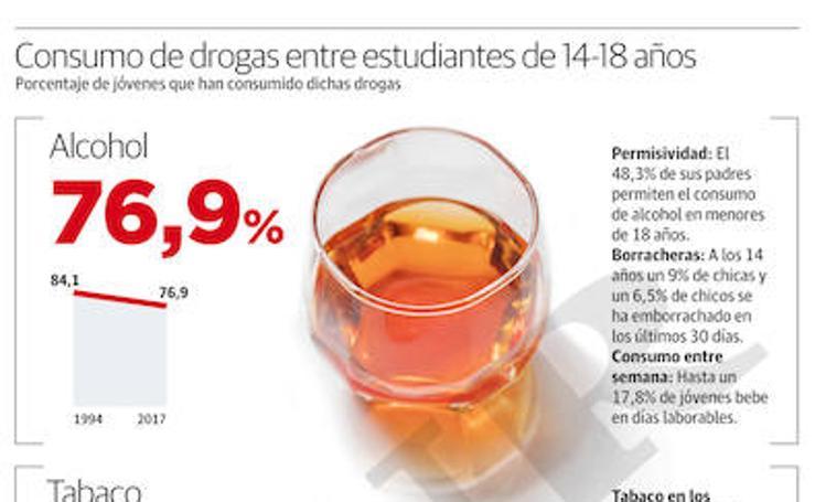 Consumo de drogas entre estudiantes de 14 a 18 años
