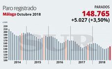 La subida del paro se recrudece en octubre con cinco mil desempleados más en la provincia