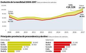Málaga intensifica su 'efecto imán' sobre trabajadores de otras provincias