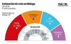 El PSOE ganaría las elecciones andaluzas en Málaga y Ciudadanos sería el segundo partido más votado