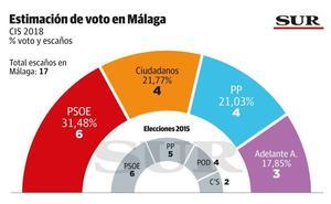 Arranca la batalla de Málaga más reñida