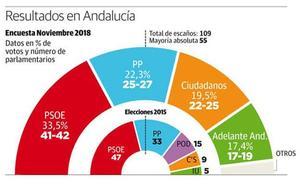 El PSOE volvería a ganar aunque con menos escaños