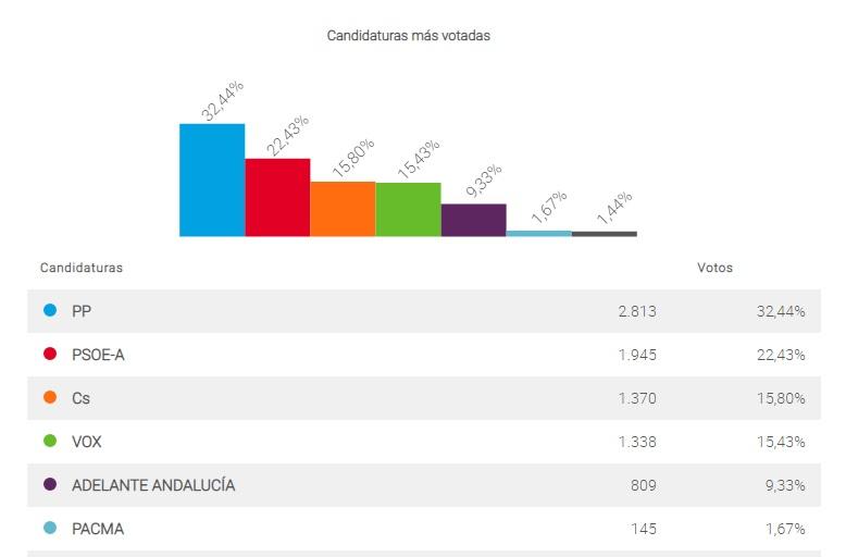 El PP gana las elecciones en Alhaurín el Grande