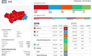 PSOE es la fuerza más votada en todas las provincias andaluzas, menos en Almería