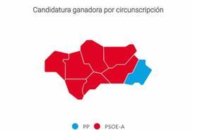 PSOE sería la fuerza más votada en todas las provincias andaluzas, menos en Almería