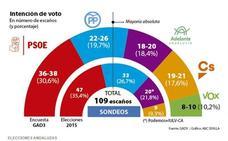 Una encuesta de GAD3 para 'ABC' apunta a la posibilidad de una mayoría para la derecha en Andalucía