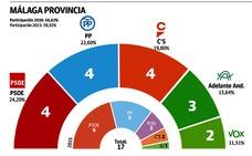 El PSOE gana en Málaga, pero el centro-derecha suma más escaños