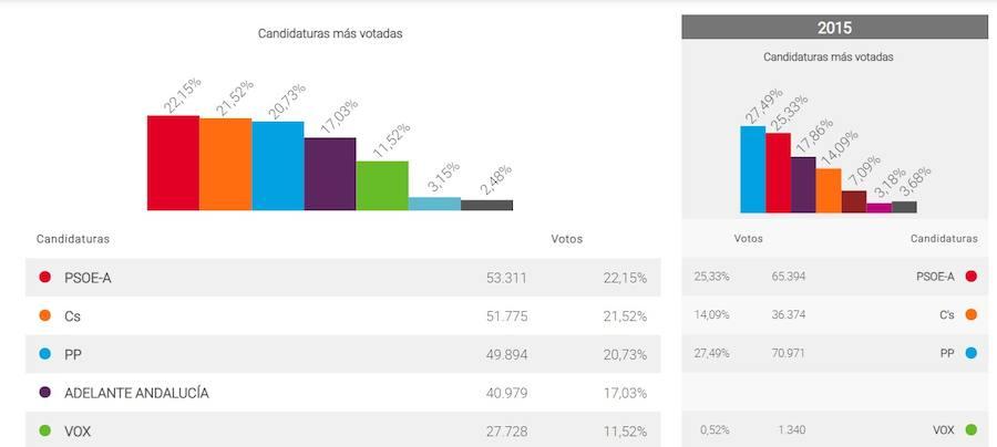 El PSOE gana por la mínima en Málaga capital