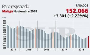 Málaga aumenta el número de parados por tercer mes consecutivo y encabeza la subida en todo el país