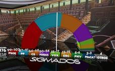 El PSOE ganaría las elecciones y el PP podría formar Gobierno con Cs y Vox, que entraría con fuerza en el Congreso
