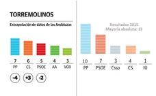 El PP y Ciudadanos sumarían mayoría absoluta en Torremolinos