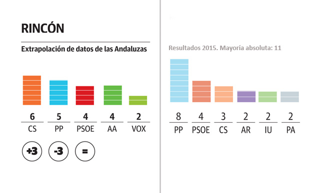 Ciudadanos sería el partido más votado en Rincón y podría gobernar en alianza con el PP