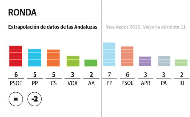 Ronda copiaría el modelo andaluz en las municipales con una mayoría de derechas