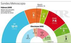Una encuesta del PP otorga una amplia mayoría al bloque de derechas en Málaga capital