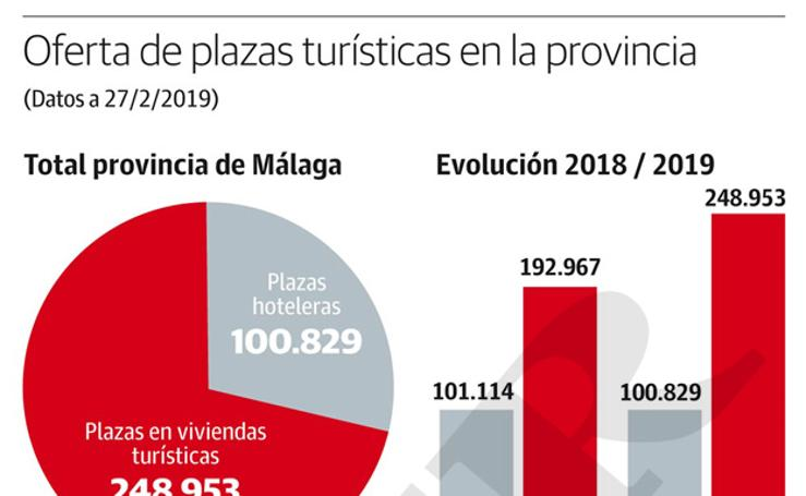 Oferta de plazas en viviendas turísticas en Málaga