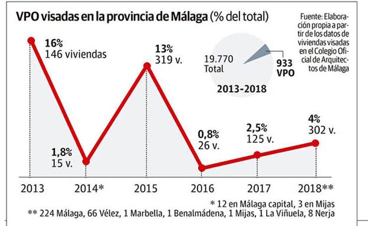 Todo sobre la VPO en Málaga