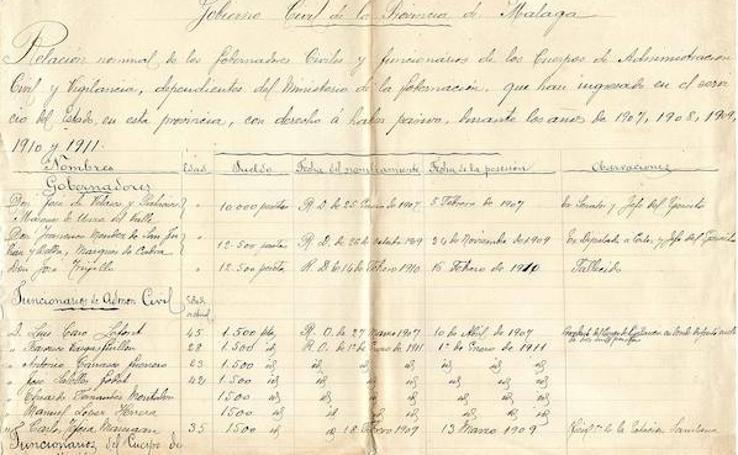 Relación de los funcionarios del Gobierno Civil de Málaga hasta 1911
