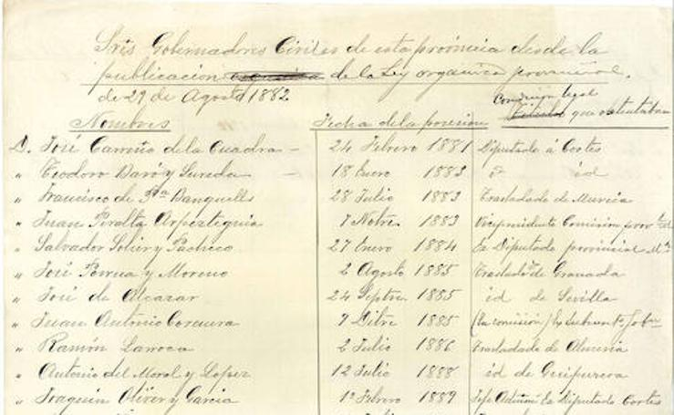 Nómina de los gobernadores de la provincia de Málaga desde 1881 a 1912