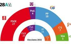El PSOE ganaría, pero habría un empate entre izquierda y derecha en Andalucía