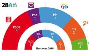 El PSOE vencería en Málaga, pero la derecha tendría más diputados