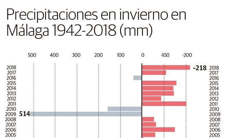 Precipitaciones en invierno en Málaga 1942-2018