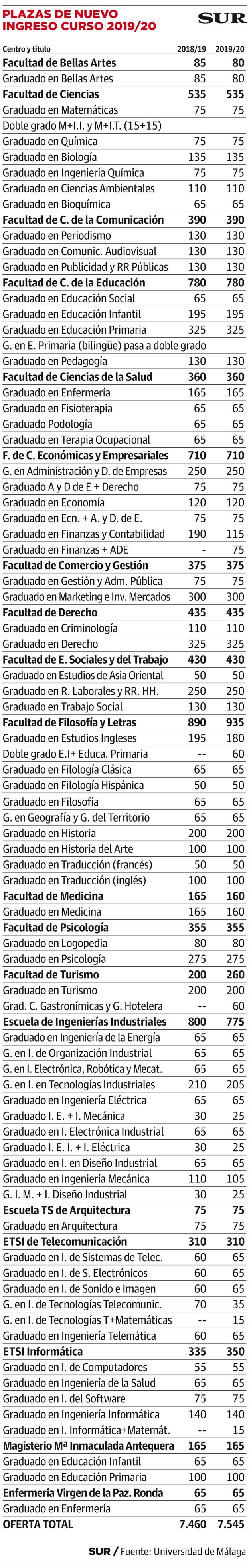 Plazas de nuevo ingreso 2019-2020 en la UMA