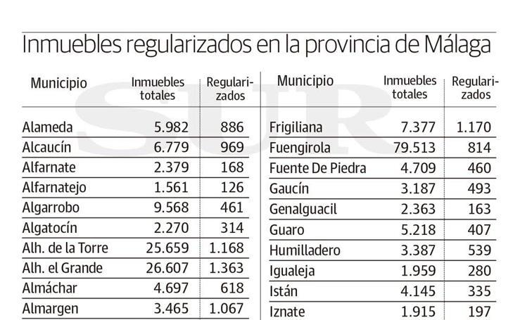 Inmuebles regularizados en la provincia de Málaga