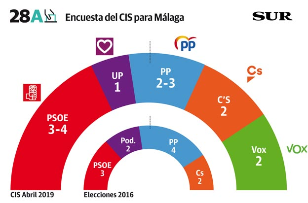 El PSOE ganaría las elecciones generales en Málaga donde irrumpiría Vox con dos escaños